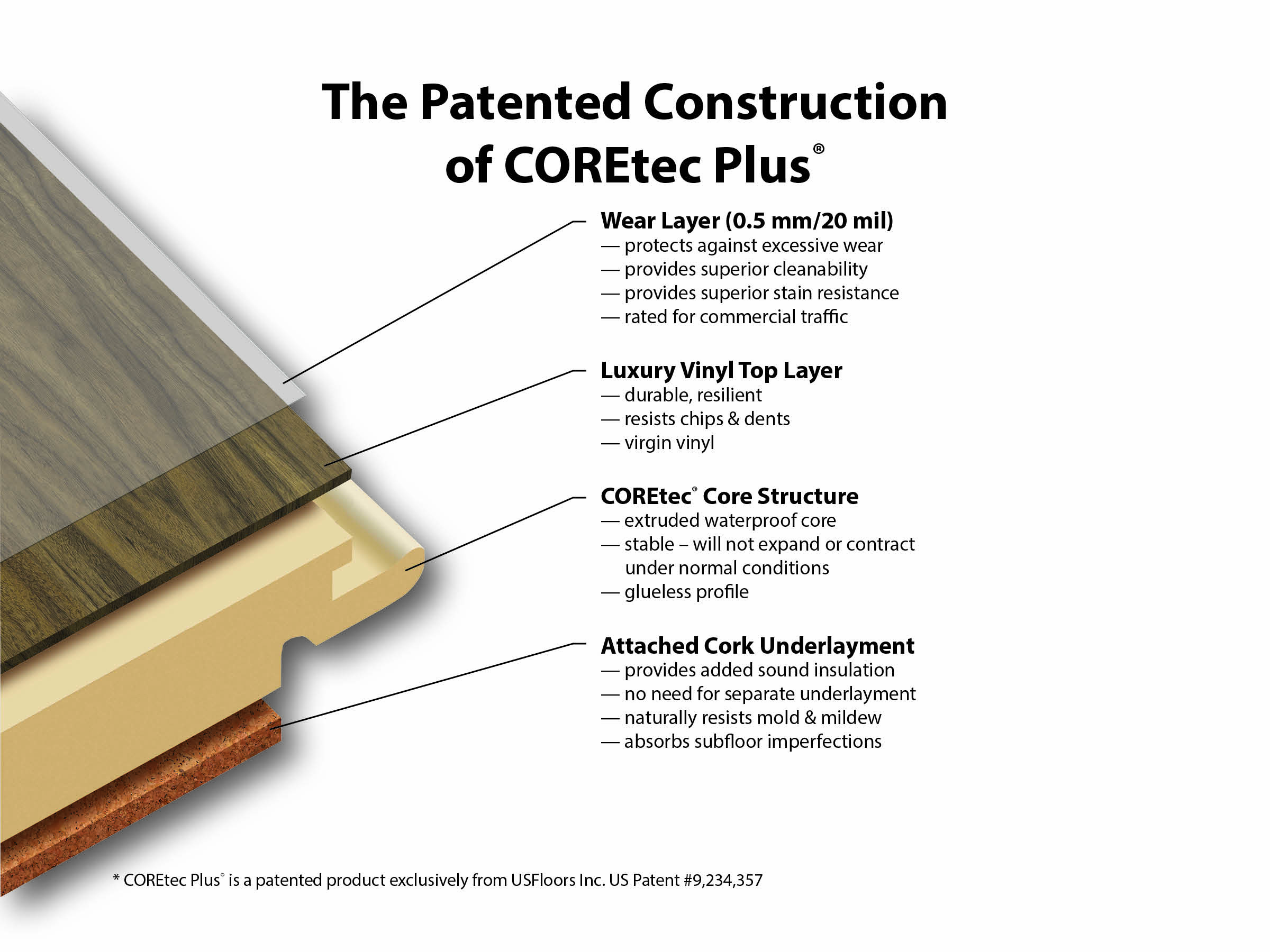Why Coretec?